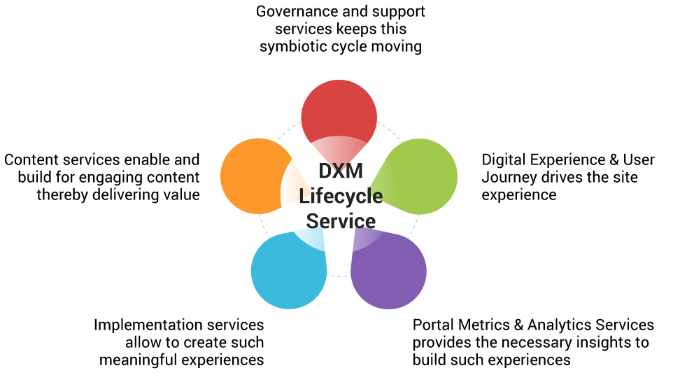dxm-lifecycle-service