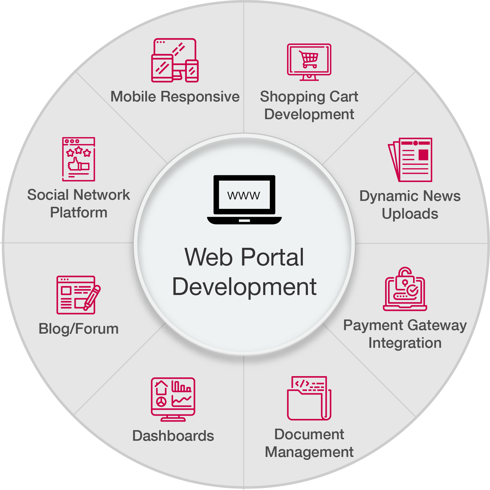 Enterprise Web Portal Development