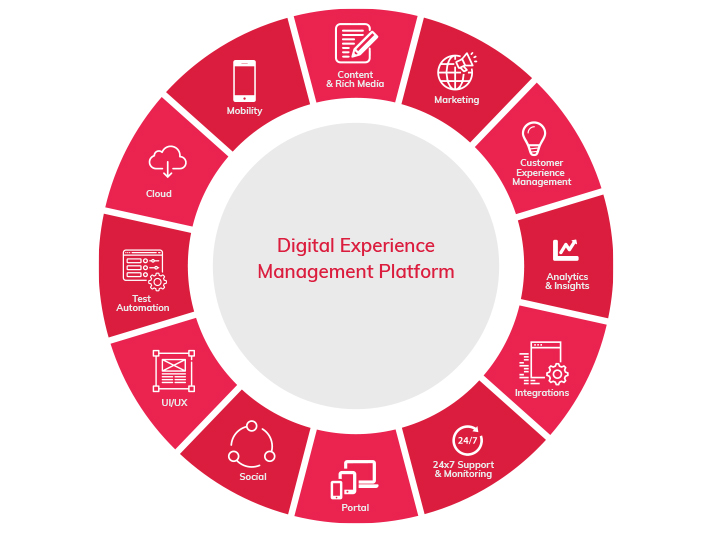 Digital Experience Management Platform